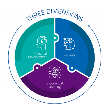 three_dimensions_diagram_v2.0